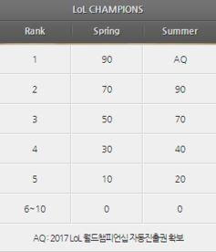 LCK AFs获得季后赛门票和S7冒泡赛资格