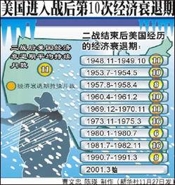 济研究所有这类记录以来的最长扩张期.