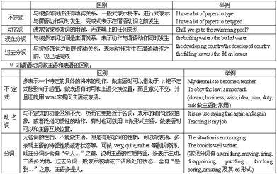 高考英语 英语常用语法图解