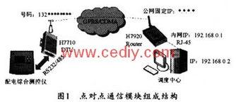 ...s(CDMA 1X的实际应用带宽).-配电综合测控仪通信模块的设计