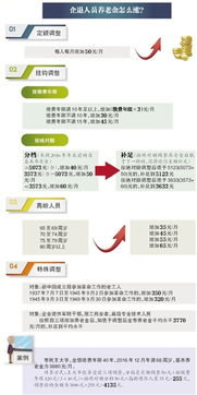 maven部署到tomcat7-北京市2017年企业退休人员养老金上调方案昨日发布.企业退休人员基...