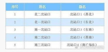 北京西站出口更名 分别是1 5出口