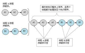java获取当前时间-Java内存模型 顺序一致性  B3.之所以能得到这个保证是因为顺序一致...