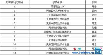 天津专科学校分数线,2017天津高职院校排名-教育信息资讯,小学中...
