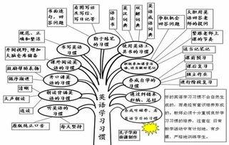 java递归无限层级树6-4. 单词记忆通用工具   5. 英语整体建构课堂教学模式   6.