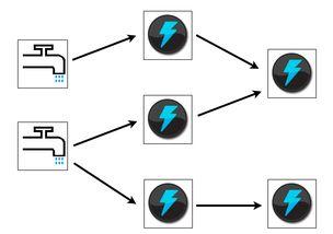 ...orm 分布式BP神经网络 开源