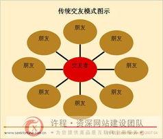 中国交友网站模式解读