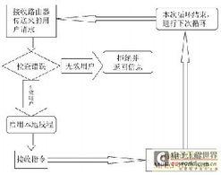 Configure(); 该方法是类的构造,调用了readConfigureProp ...