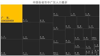 map-rss-4.牛逼的treemap长啥样?   5. 你用office制作treemap,要注意什么?   ...