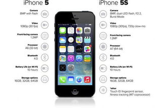 iPhone 5到iPhone 5S:S代表安全(Security)/引入Touch ID指纹解锁-...