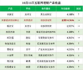 天雄投资的债权转让型理财产品今日项目收益最高为14.36%,相较于...