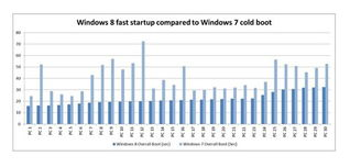 Win8快速启动同Win7传统关机后冷启动速度测试比较-科技