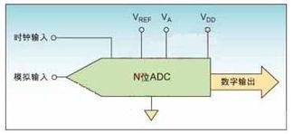 提高ADC应用最佳性能的设计建议