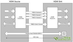 种协议会将标准8bit数据转换为10bit信号,并且在转换过程中使用微分...