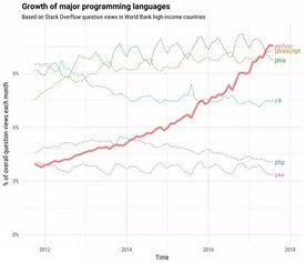 在 Stack Overflow Trends 中看到,Python 在过去几年中一直在快速增...