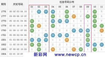 11选5胆拖技巧 11选5胆拖技巧 每天第一期前3位的中奖号码可作为定胆