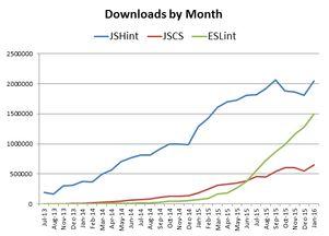 Hint 在 Java 代码检查领域有着优势地位,JSCS 和 ESLint 也在增长....