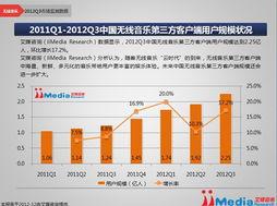 ...2Q3中国无线音乐第三方客户端用户规模状况-2012Q3中国无线音乐...