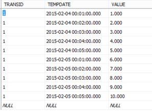 SQL Server数据库查询datetime数据类型的数据中某一天的数据
