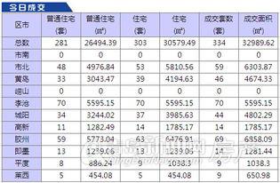 2015年3月12日青岛市新房成交数据-3.12青岛新房成交334套 李沧夺冠...