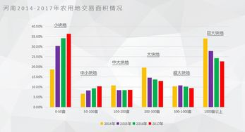 ...河南2014-2017年农用地交易面积情况)-土地流转市场报告 发布 流...