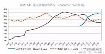 消费贷的未来 美国的经验