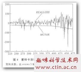 风险模型论文,VAR方法其在中国股票市场的风险度量有关论文范文参考