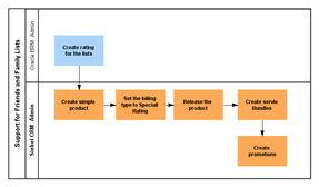 ...siness Process Task Flow