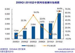 ...第2季中国网络视频市场超5亿