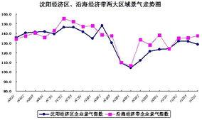 十一五 辽宁省企业活力不断增强 V 型走势见证佳绩