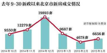 从记者了解到的情况来看,在清明节期间,北京多数项目价格变化幅度...