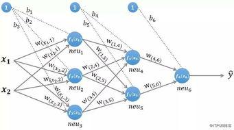 一文彻底搞懂BP算法 原理推导 数据演示 项目实战 上篇