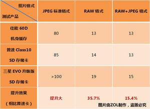 极限防护能力 三星32GB SD升级版促销