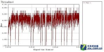 无线传输速率为38.947Mbps   测试点G1:   测试曲线   无线传输速率为...