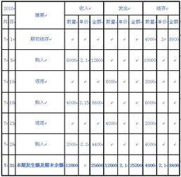 2014年北京会计证 会计基础 精讲 存货的计价方法3