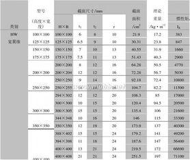 常用H型钢理论重量表
