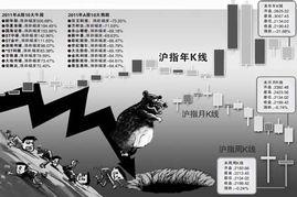 2011市值蒸发6万亿 最后一周震荡收假阳