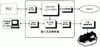 ...※PLCJS_COM-PL#C-技.术_网(可编※程控※制器技术门户)-嵌入...