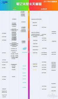 2016年电脑CPU,显卡天梯图