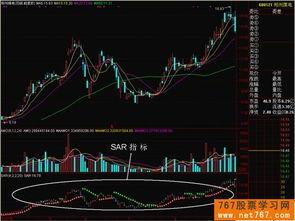 浅析股票技术指标SAR指标