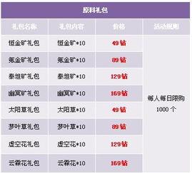 活动十二、位面精华礼包   【活动时间】   2016年10月6日00:00~10月8...