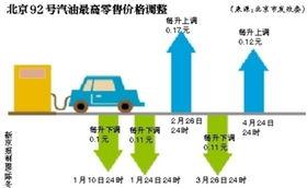 零号变革-昨日国家发展改革委发出通知,决定将汽、柴油价格每吨分别提高155...