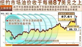 纽约分分彩开奖结果-图表:纽约市场油价收于每桶87美元之上 新华社发-分析 影响国际市场...