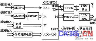 C8051F020构成的RTU及故阵监测系统
