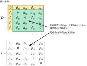 最短路径算法正确性和操作性闲杂谈 Dijkstra Floyd算法