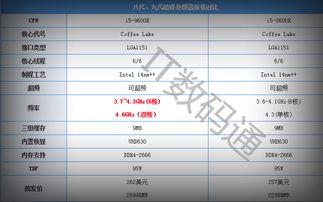 从以上规格对比来说,i5-9600K相... 此外就是钎焊与硅脂的区别.所以...