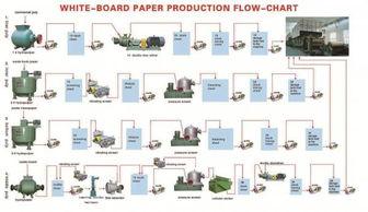 Process flow paper pulp making machine