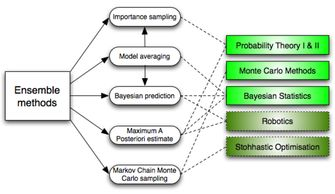 ...并且为什么它们要优于单个模型?-机器学习工程师必知的十大算法