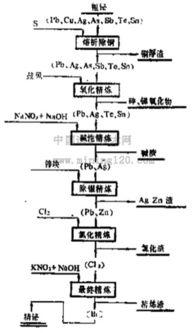 外法程序-流程四,图4介绍了国外一些厂炼铋的工艺流程,如日本住友金属矿山...