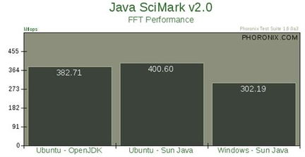 Java性能比拼 Ubuntu VS Vista